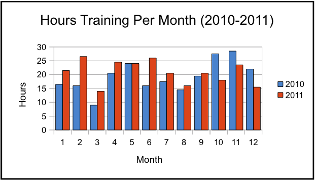 """Training hours by month."""