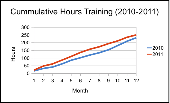 """Cummulative Training Hours."""
